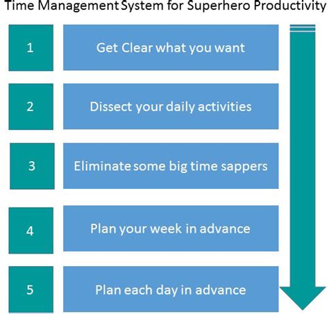 Can I Get A Mba With Construction Management by Improve Time Management Skills Your Productivity