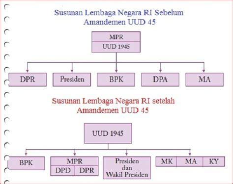 Konstitusi Indonesia Prosedur Sistem Perubahan Sebelum Dan Sesudah struktur kelembagaan negara sebelum dan sesudah amandemen the institutional structure of