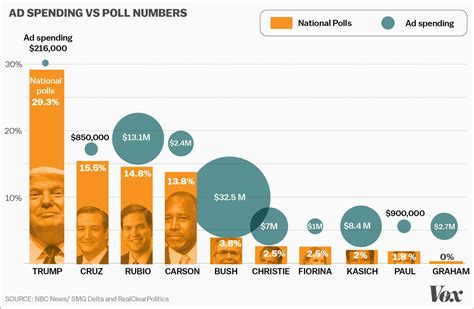 Polls For Money - republican megadonors are sad that elections are so hard