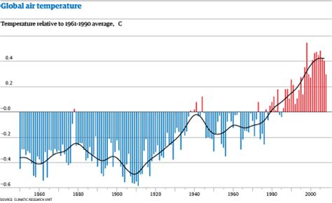 world will warm faster than predicted in next five years