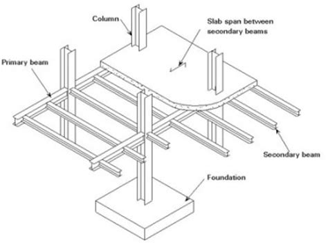 layout of building structure design steelconstruction info