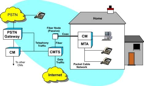 cable tv headend diagram cable telephony