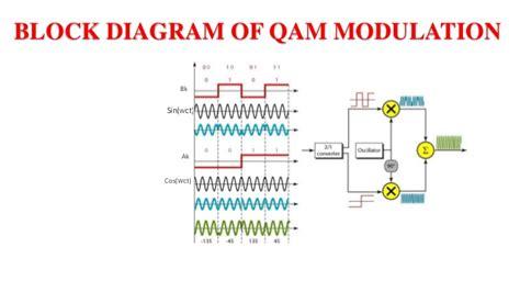 Qam Modulator And Demodulator Block Diagram