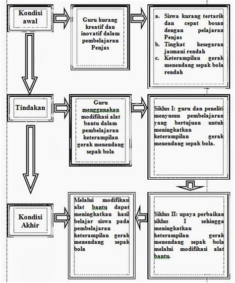 kerangka pemikiran tesis adalah contoh proposal penelitian tindakan kelas ptk