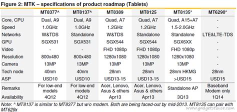 Ic Cpu Mediatek Mtk 6188c mediatek roadmap unveils upcoming and octa