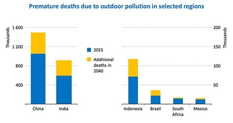 Id Die A Million Deaths For These by 6 5 Million Die Each Year From Air Pollution Iea