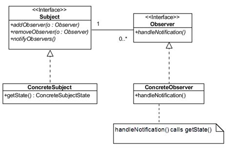 is java listener and observer pattern exle the observer pattern