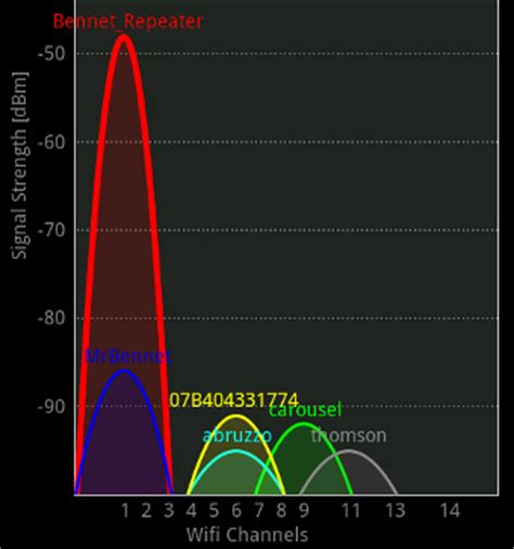 android wifi analyzer general jailbreaking fading away macrumors forums