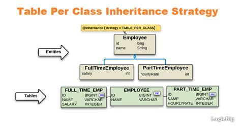 tutorial java inheritance jpa tutorials