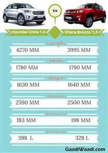 Hyundai I30 Ground Clearance Maruti Vitara Brezza Vs Hyundai Creta Specs Comparison