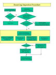 flowchart of qs 9000 procedures