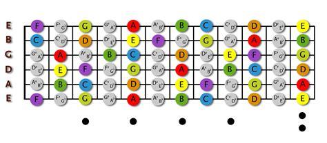 guitar fretboard notes diagram guitar notes diagram of fretboard guitar get free image