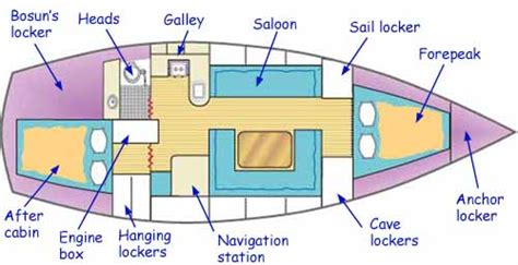 boat layout names building a wooden boat fitting the interior structure part 1