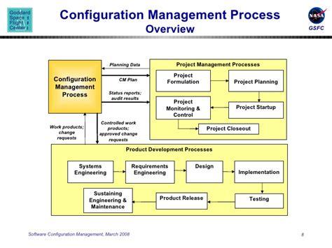 configuration management process flow diagram pictures configuration management process anatomy
