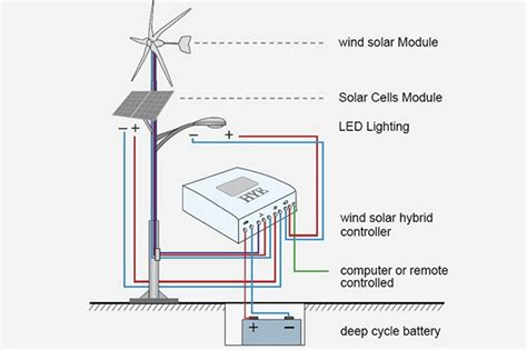 Hybrid Solar Lighting System Working Towards A Cleaner And Brighter Future Solar
