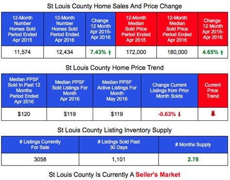 a better way to look at st louis home prices st louis