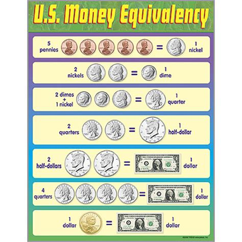 u.s. money equivalency poster from trend enterprises