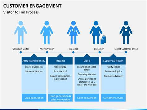 28 customer engagement plan template customer