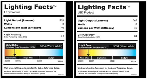 Lighting Facts by Radionic Publishes Lighting Facts Label For Undercabinet