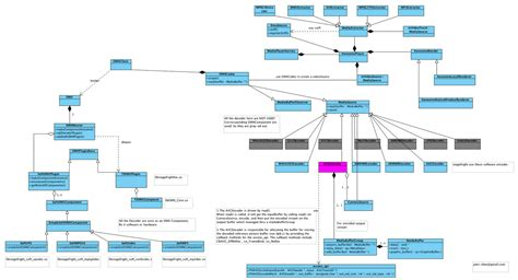 android uml beautiful android stagefright architecture