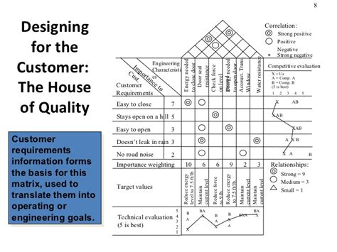 house of quality layout product design process selection manufacturing