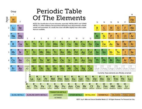 best 25 periodic table ideas on periodic
