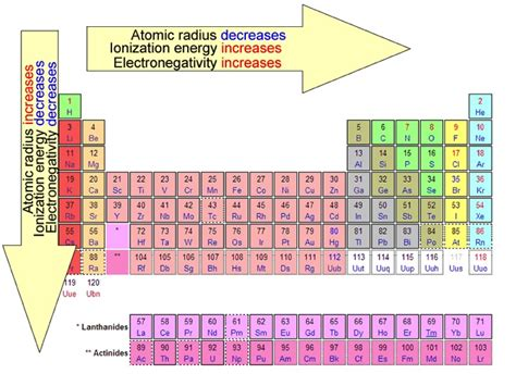atoms bonding and the periodic electronegativity measure of an atom s ability to attract
