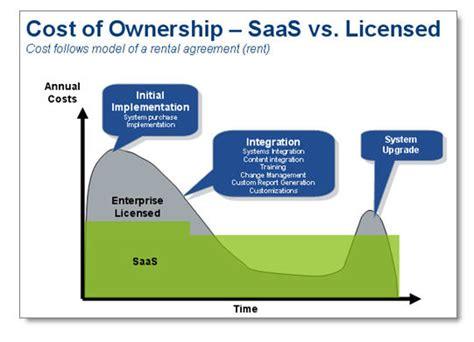 saas pricing model template how saas y is your hr software vendor what does saas