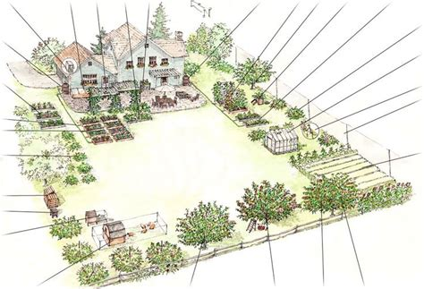farm layout on farm layout homestead layout and small farm family backyard landscaping plan resource to ensure that a truly self sustaining family food