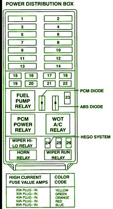 ford explorer fuse box diagram circuit wiring diagrams