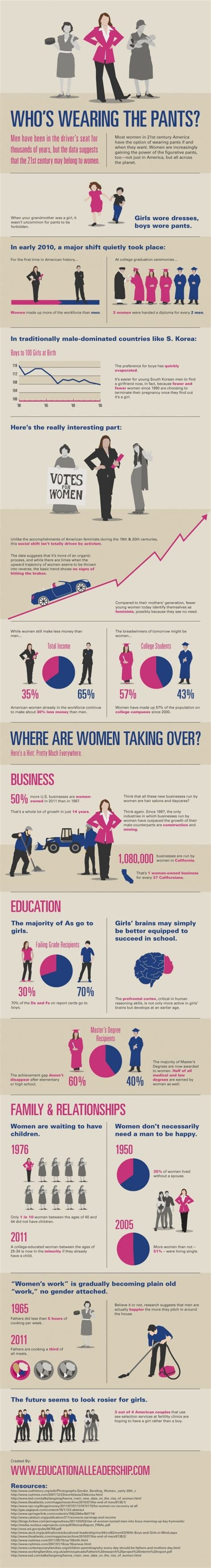 Mba Gender Statistics by 7 Best Images About Leadership Statistics On