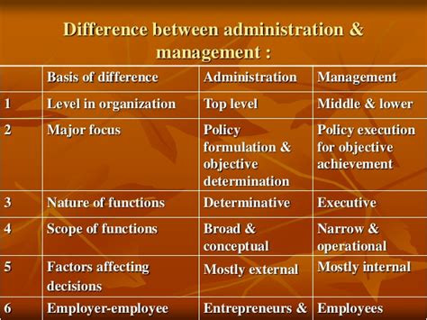 Difference Between Mba And Business Management by Principles Of Management Sem 1