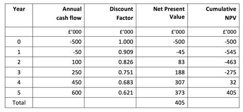 macaulay duration definition example investinganswers