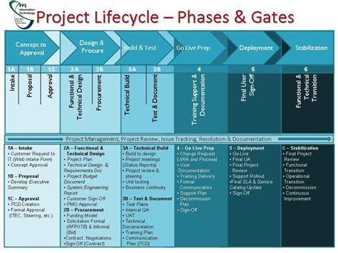 life cycle support plan template image collections