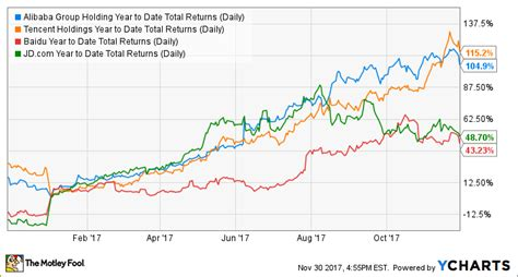 alibaba ytd return this chinese chatbot company could win big the motley fool