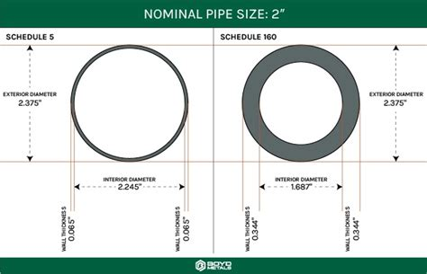dioda 1n4001 karakteristike what s the difference between metal and carbon resistors 28 images nominal pipe size