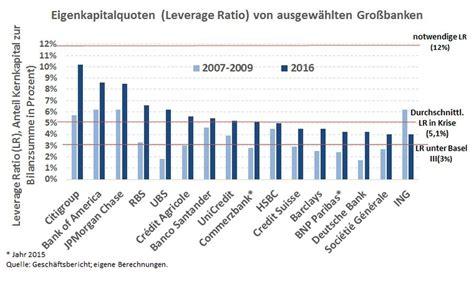 eigenkapitalquote banken dgb bundesvorstand g20 finanzm 228 rkte regulieren