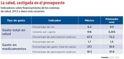 gastos deducibles segun el cff 2016 mexico la verdadera enfermedad del sistema de salud mexicano
