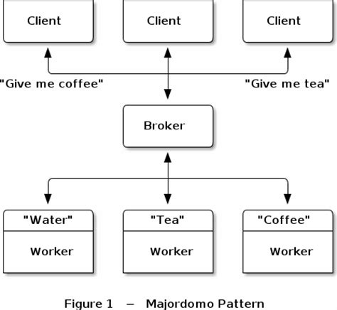 design pattern broker 7 mdp 183 zeromq rfc