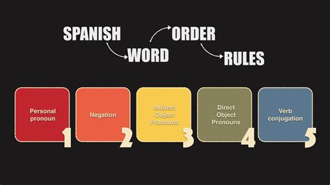 spanish word for backyard 5 basic rules about spanish word order