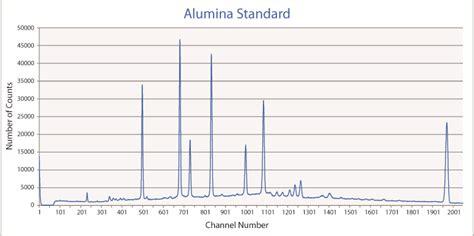alumina x ray diffraction pattern synchrotron x ray diffraction