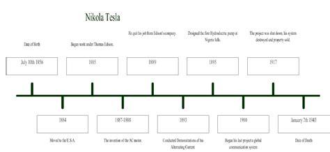 history of nikola tesla timeline nikola tesla