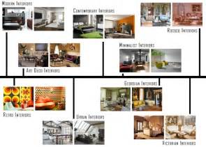 types of home interior design interior design styles at a glance onlinedesignteacher