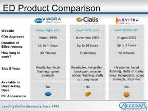 how to make levitra work better cialis vs levitra reviews