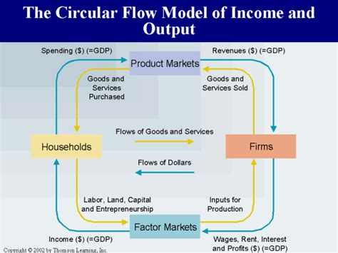section 4 1 the role of climate answers explanation and diagram of the circular flow model