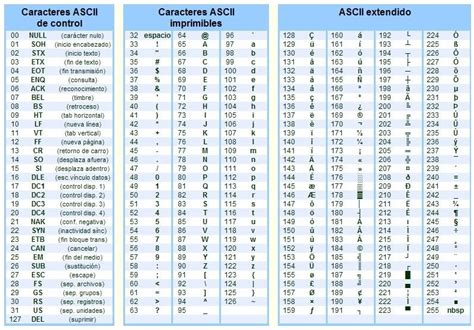 codigo ascii aski tabla simbolos con tecla alt mas 191 qu 233 es ascii su definici 243 n concepto y significado
