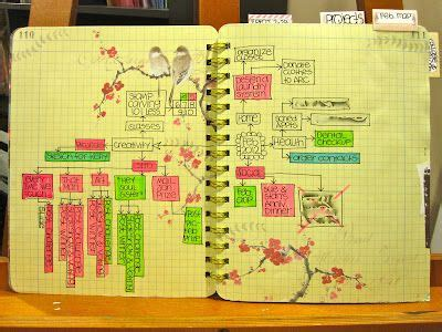 60 best images about mind maps vision boards 60 best images about mind maps vision boards on