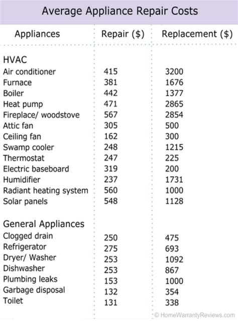 average appliance repair costs