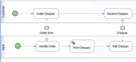 bpmn communication diagram bpmn diagrams