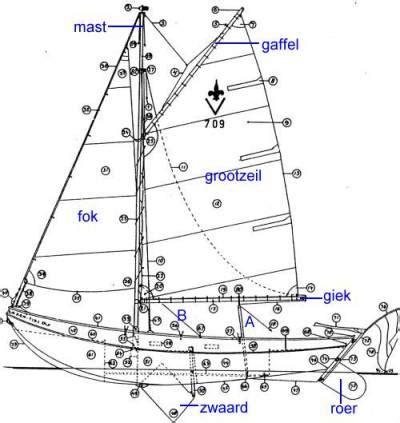 onderdelen zeilboot meer over zeilen 1 de lelievlet
